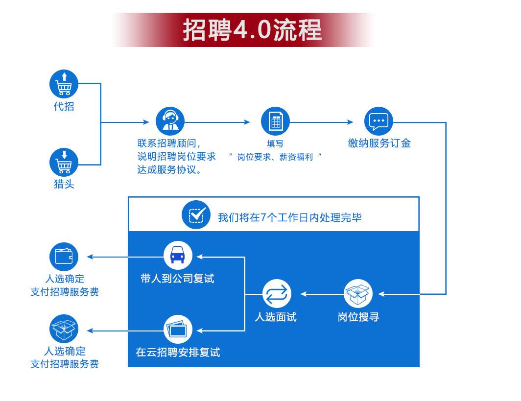 betway88必威官网云招聘开启招聘4.0时代